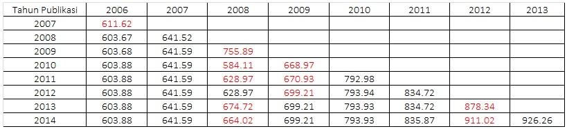 Data Histori berdasarkan tahun terbitan buku Handbook Statistics, satuan Juta SBM (Sumber: Handbook 2007-2014)