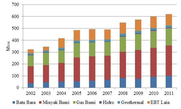 Kebutuhan Energi Primer ASEAN, 2002-2011 (ACE, 2013)