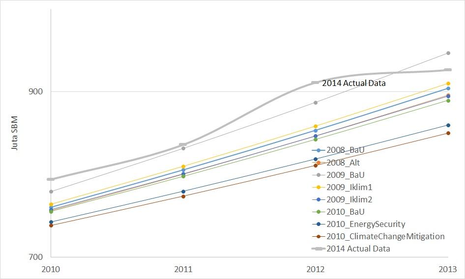 Nilai Prakiraan dan Data Sebenar Total Energi Final Komersial (Sumber: IEO 2008-2010, Handbook 2014)